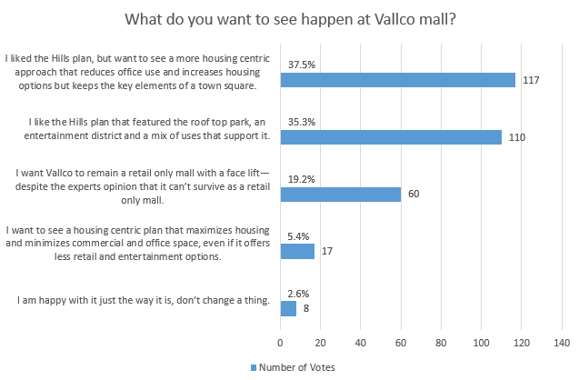 Poll results: What do you want to see happen at Vallco mall?